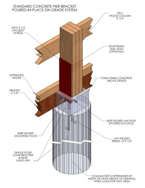 Ante build shed pier foundation for How to build a post and pier foundation