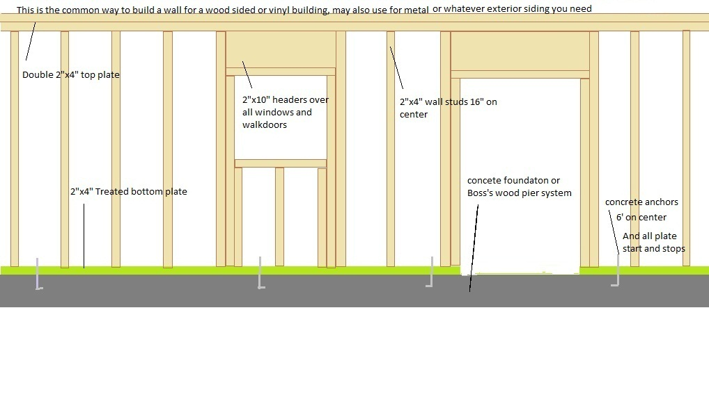Building Options For Garages